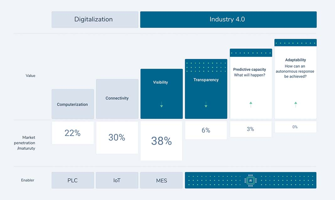 Industry 4.0: improving with predictive capacity